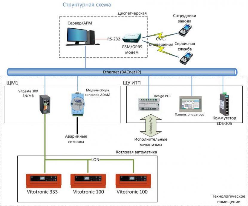 Схема комплекса технических средств