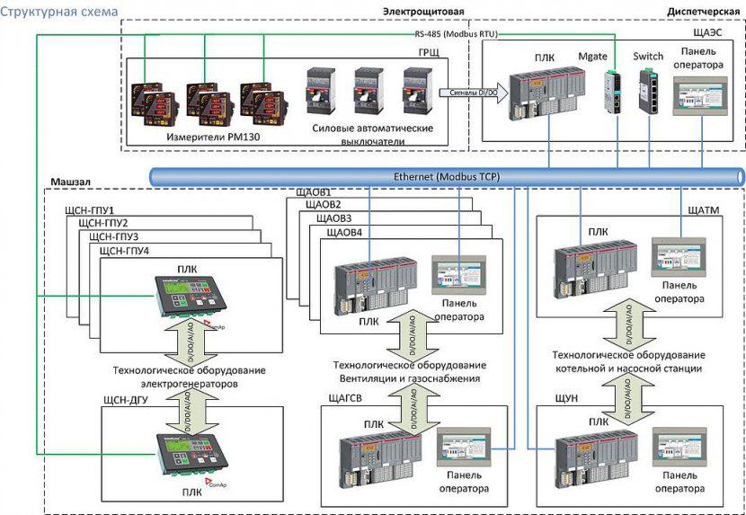 Схема комплекса технических средств ТЭС